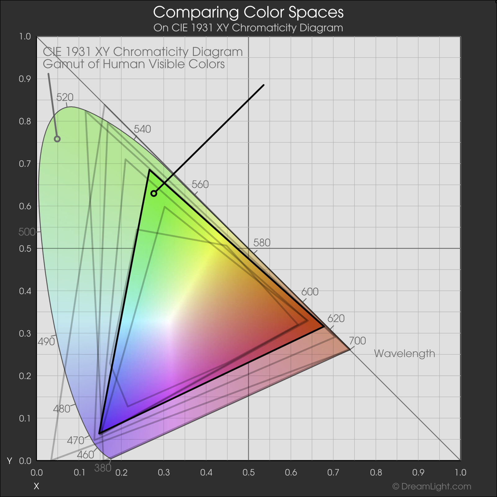 DCI-P3 Color Space - Web Color Management