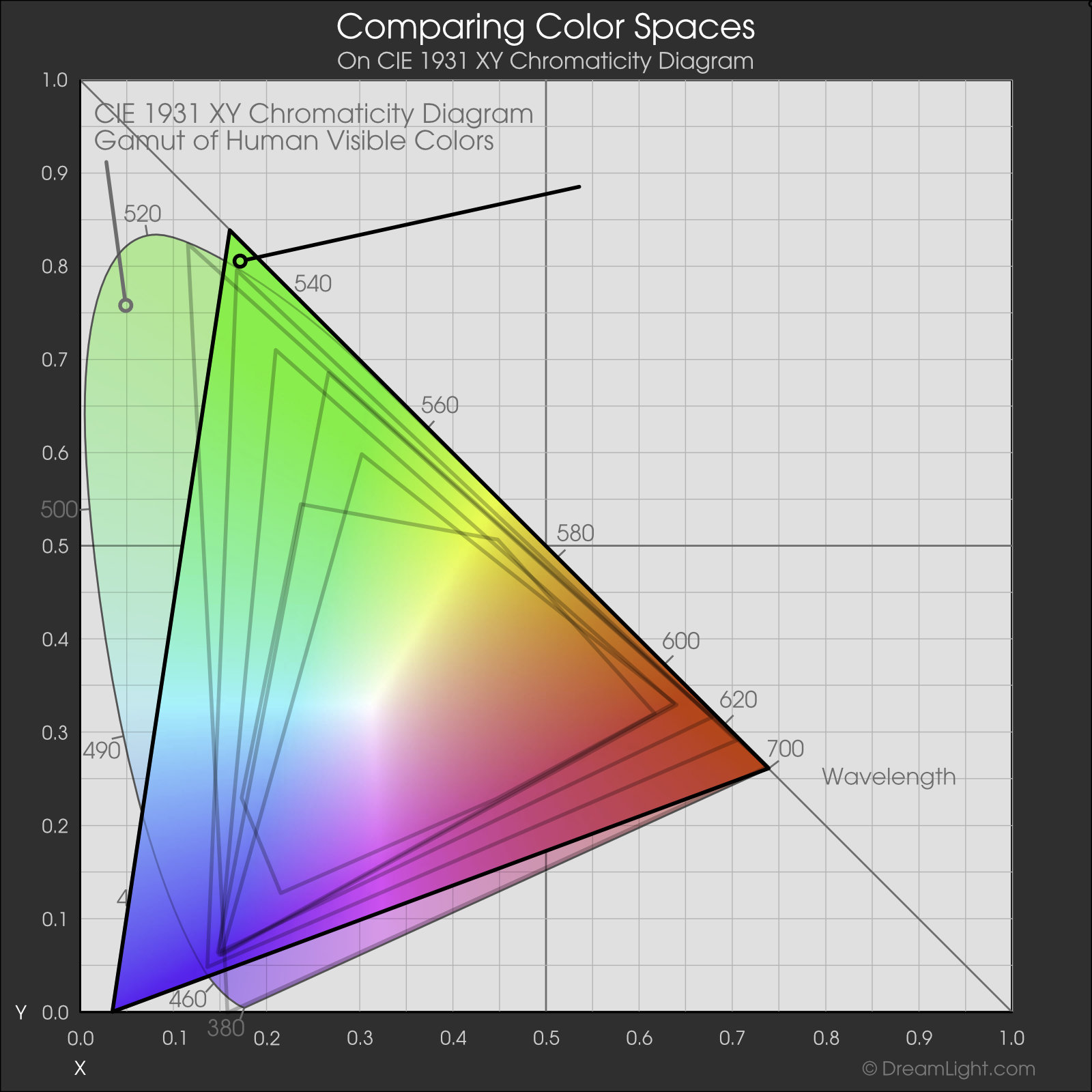 ROMM/ProPhoto RGB Color Space - Web Color Management