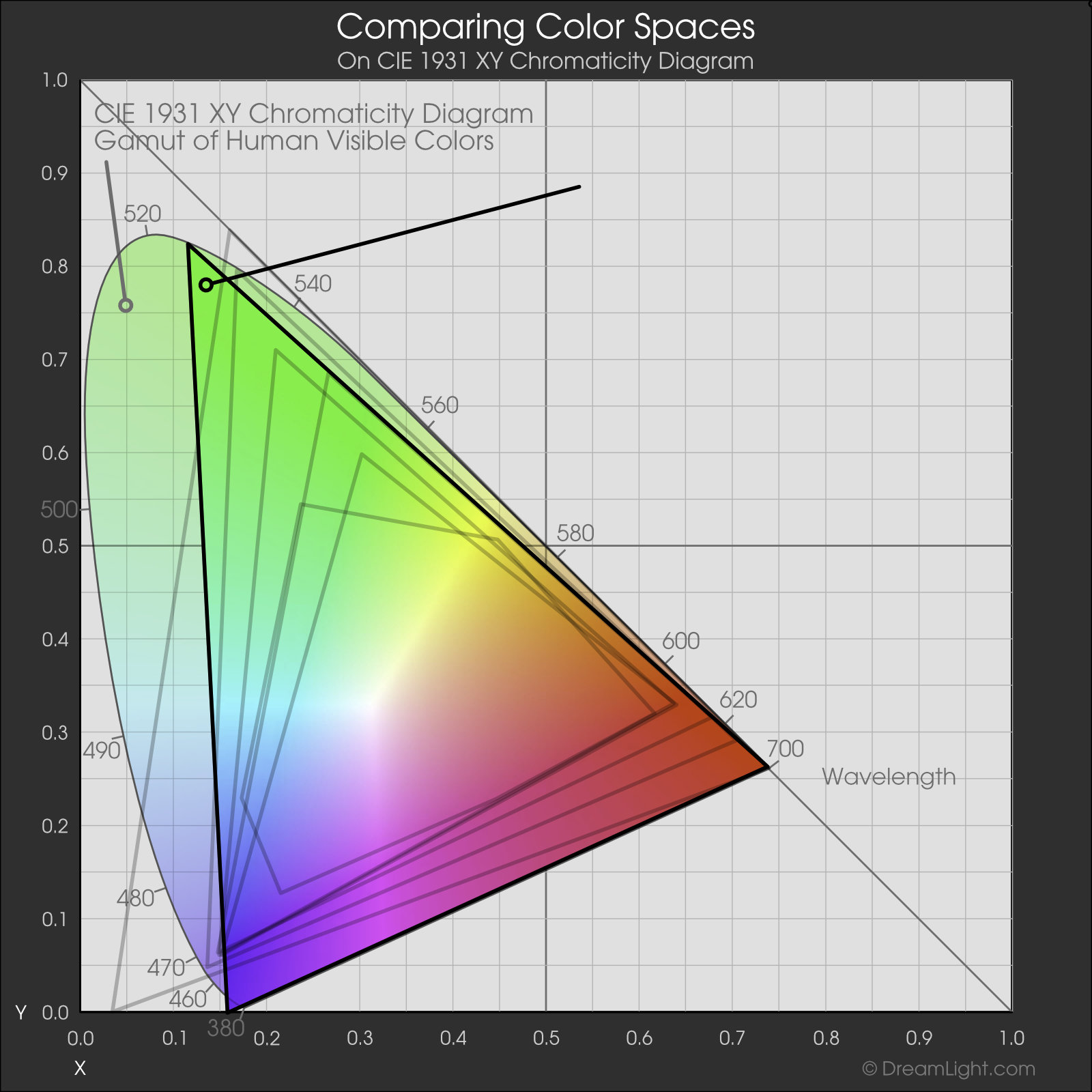 Adobe Wide-Gamut RGB Color Space - Web Color Management