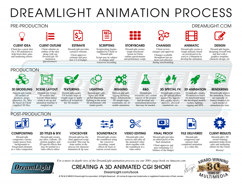 3D CGI Animation Production Process