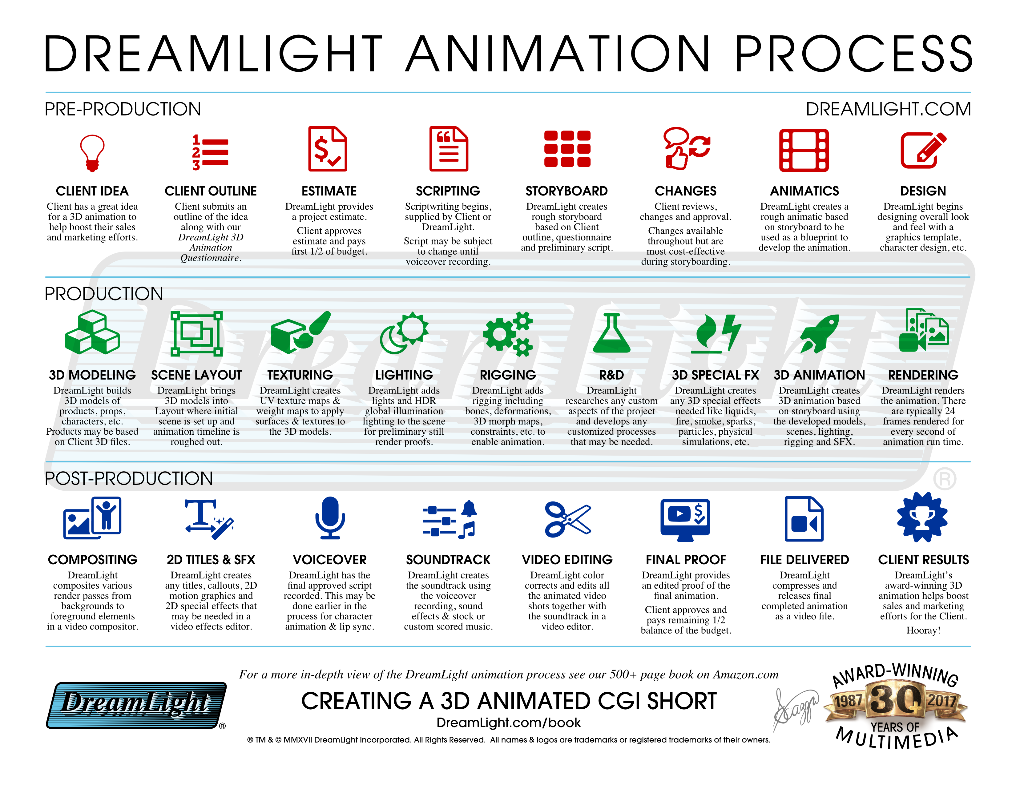3D CGI Animation Production Process - DreamLight com